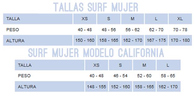 Neoprenos Seland surf